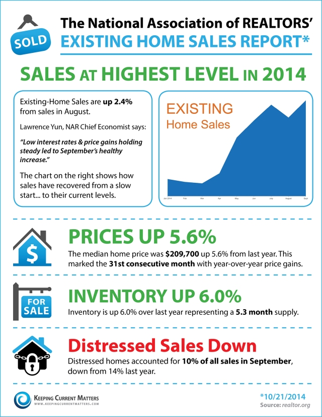 Existing-Home-Sales-October-1500